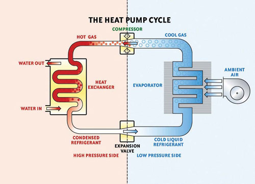 heat_pump_cycle